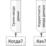 Организация бухгалтерского учета на предприятии